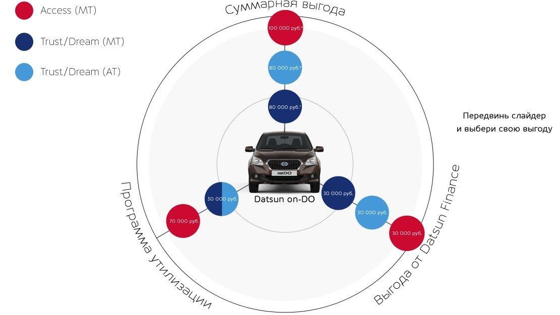 Инфографика Datsun on-DO